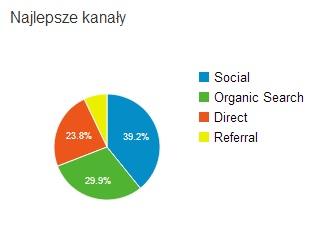 statystyki pozyskiwanie